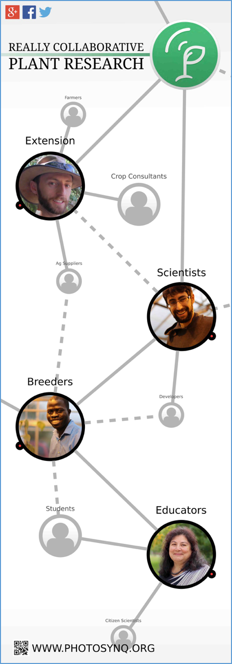 Image of how PhotosynQ connects scientists, educators, farmers, agricultural experts, and students, among others